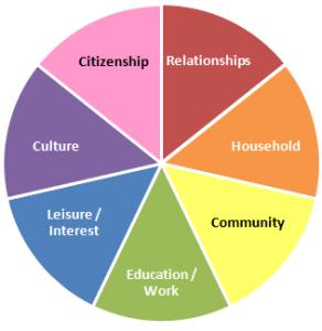 social-role-valorisation